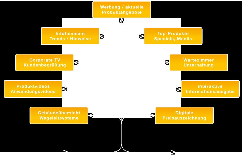 VU Digital Signage Anwendungen